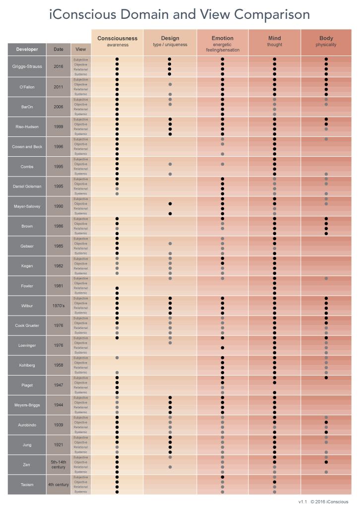comparison-domain-map